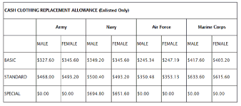 New Military Clothing Allowance For Fy 2017