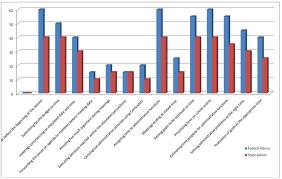 Bar Chart Representation On The Percentage Distribution Of
