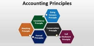 Matching Principle: Understanding How ...
