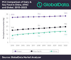Dairy Chart Chinas Dairy And Soy Food Market Set To Be Worth Us 56bn By