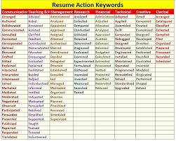 Resume Keywords Beauteous Keywords In Resume And How To Use Them Examples Utmostus