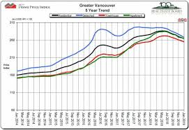 Vancouver House Price Chart 2016 Greater Vancouver Housing Markets Dip But So Far Bring