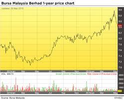 Bursa Is The Bourse A Good Bet Kinibiz
