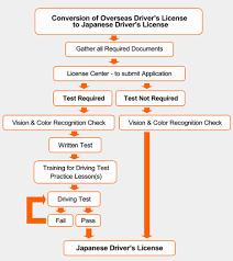 No Tests Required License Conversion Japandriverslicense Com