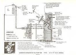harley davidson panhead oiling system harley shovel panhead oiling