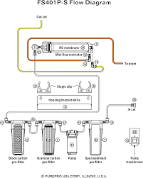 water filter system diagram. Contemporary System FS401PS Flow Diagram On Water Filter System Diagram T