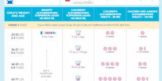 Medicine Dosage Chart For Infants A Parents Guide To Safe Medicine Use Knowyourotcs
