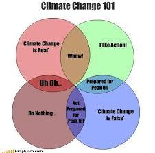 Venn Diagram Of Weather And Climate Global Warming Venn Diagram Beyin Brianstern Co