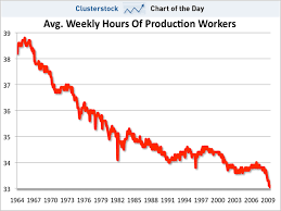 Chart Of The Day Remember The 40 Hour Work Week Business