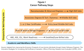 strengthening new s workforce and economy by developing careerpath figure i