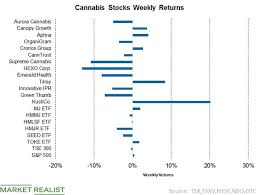 Marijuana Gram Scale Chart Cannabis Sector Week Ended October 24 In Review Market