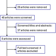 Flow Chart Of The Literature Search Download Scientific