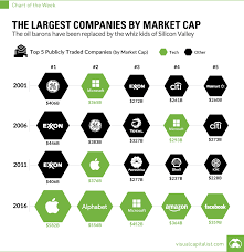The Game Headwear Size Chart The Biggest Companies By Market Cap Over The Last 15 Years