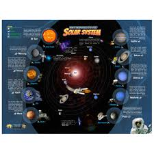 Solar System Interactive Wall Chart