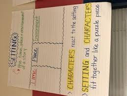 Setting Anchor Chart Worksheets Teaching Resources Tpt