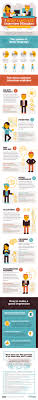 top ideas about job search infographics if certain techniques for acing job interviews are so well known that you use them almost automatically the things that you don t realize you re doing can