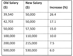 salary hike unveiled for public servants stabroek news effective 1 2015 the minimum salary in the public service will be 50 000 per month while public servants who earned more will receive a 5 percent