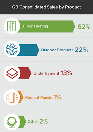 warmlyyours report shows radiant heating s outpace surging remodeling industry