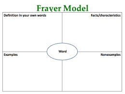 What Is A Frayer Model What Is The Frayer Model