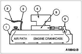 oil reccomendation to help blowby 80 96 ford bronco tech 96 pcv air flow diagram gif