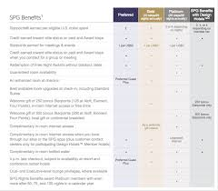 A Guide To The Starwood Preferred Guest Spg Program Us