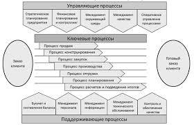 Бизнес процесс на предприятии Управление производством Взаимосвязь бизнес процессов предприятия