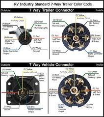 7 way trailer plug wiring diagram chevy 7 image camper trailer plug wiring diagram camper auto wiring diagram on 7 way trailer plug wiring diagram