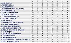24 Ocak Süper Lig puan durumu 2021! Süper Lig 21. hafta maç sonuçları -  Spor Haberleri