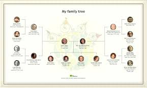 Generation Family Tree Template Read Best E Familiar Images On 11 ...