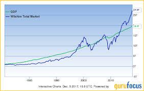 The Buffett Indicator For 2018 Gurufocus Com