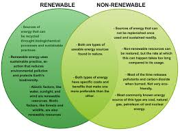 essay on renewable resources renewable energy lesson teachengineering org yourarticlelibrary com what are engineers doing to improve our energy