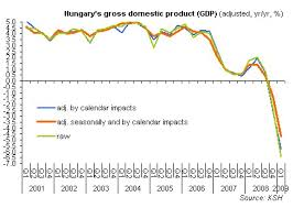 Hungarian Forint Chart Carry Trade Lifts Hungarian Forint Forex Blog