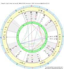 Birth Chart Rasputin Aquarius Zodiac Sign Astrology