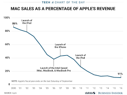 Mac Chart How Important The Mac Is To Apples Revenue Chart
