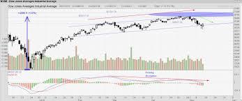 Probability Analysis Chart Probability Technical Analysis Market Update 12 May 2019