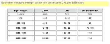 Light Bulb Type Comparison Chart Sofiareyes Com Co