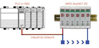 plc to lvdt wiring diagram lvdt rvdt signal conditioner module for distributed i o amci 540x330 anynet diagram jpg