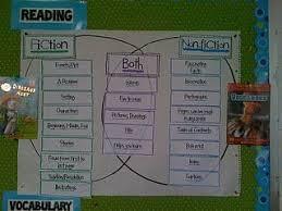 Fiction Vs Nonfiction Venn Diagram Fiction Nonfiction Venn Diagram Literacy Pinterest Nonfiction