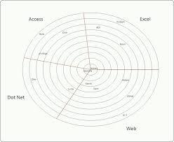 Excel Bullseye Chart Bullseye Chart 2 Excel Vba Products