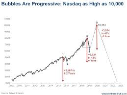 How Nasdaq 10 000 Is Possible In Just 1 Year Deflation