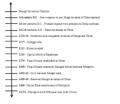 genghis khan essay the influence of the mongol empire the blackbird review bio com genghis khan essay
