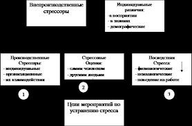 Реферат Управление стрессами на предприятии ru Во первых можно уменьшить интенсивность и количество стрессоров в производственной среде Это метод который в наибольшей степени поможет максимальному