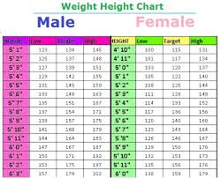 Pregnancy Height Weight Chart Infant Weight Chart Pounds Height To Weight Conversion Chart