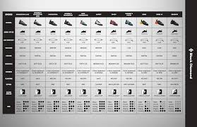 Scarpa Climbing Shoe Comparison Chart 72 Always Up To Date Running Shoe Chart Comparisons