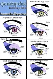 everyone has a diffe eye shape check out this chart for the best way to apply makeup for your eyes