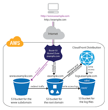 Host A Personal Website Amazon Web Services Aws