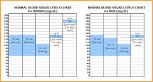 8 Blood Sugar Chart For Adults Types Of Letter