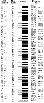 Piano Note Number Chart Midi Notes Numbers And Frequencies In 2019 Piano Music