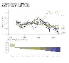 Timely Portfolio Foreign Currencies And Us 10y Treasury Yields