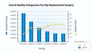 Medical Tourism Cost Comparison Chart Medical Cost Comparisons Akeso Care Management